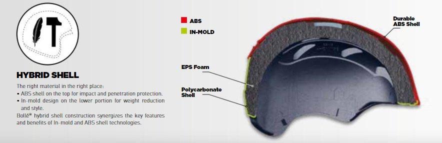 Bolle-Hybrid-Helm-Konstruktion